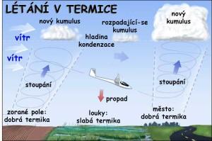 Létání v termickém proudění