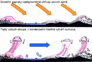 Princip vzniku termiky